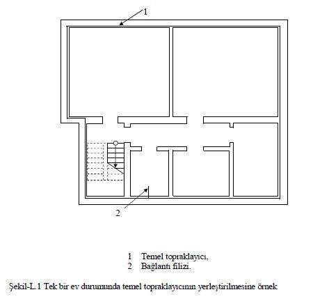 Şekil-L.1 Tek bir ev durumunda temel topraklayıcının Şekil-L.1 Tek bir ev durumunda temel topraklayıcının yerleştirilmesine örnekyerleştirilmesine örnek