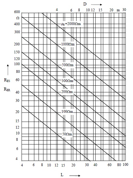 Şekil-K.1 Homojen toprak içerisinde halka şeklinde veya düz olarak yerleştirilmiş (şeritten, yuvarlak malzemeden veya örgülü   iletkenden yapılmış) yatay topraklayıcıların yayılma direnci