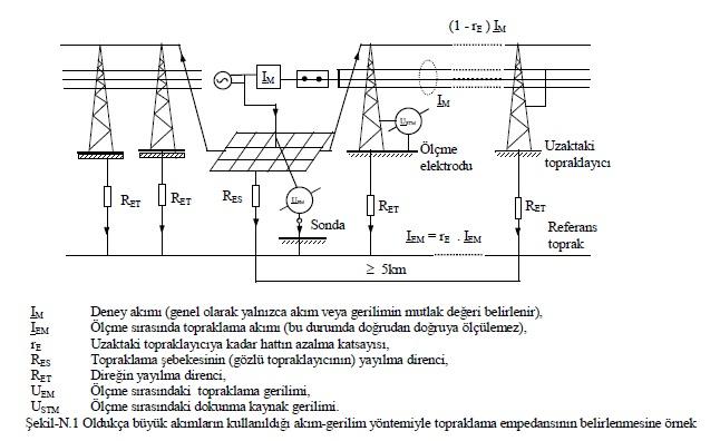 Toprak direncinin ölçümü, elektrik tesisatının kararlı çalışması için gerekli bir şarttır 55