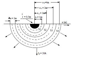 Şekil-T.1 Bir yarım küre topraklayıcıdan akımın toprağa yayılması
