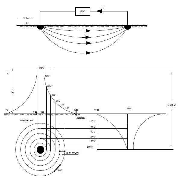 Şekil-T.4  Bir topraklayıcıda yayılma direncinin uzaklıkla değişim