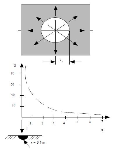 Şekil-T.5 Yarım küre topraklayıcıda akım ve potansiyel dağılımı