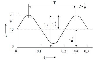 Şekil -Y.1  Boyutlandırma sınıfı 2'de belirtilen değerlerin sağlanıp sağlanmadığı kontrol edilecek olan, süperpoze edilmiş doğru bileşeni bulunan f = 5 kHz frekanslı sinüs şeklindeki bir değişim için örnek; gerilim kaynağı için Ri  ≈  0 Ω kabul edilmiştir.