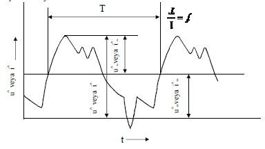 Şekil-Y.2 Doğru bileşeni bulunan, sinüs şeklinde olmayan bir değişim için örnek