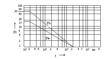 Şekil-Y.7 Frekansa f bağlı olarak frekans katsayısı m'nin değişimi