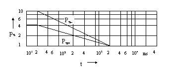 Şekil-Y.8 Etki süresine t bağlı olarak kısa süre katsayıları pI~ ve pI='nin değişimi