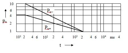 Şekil-Y.9 Etki süresine t bağlı olarak kısa süre katsayıları pU~ ve pU='nun değişimi