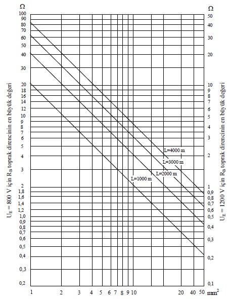 Şekil-Z.3  A noktasındaki potansiyel yükselmesi UE =800 V veya 1200 V olduğunda B noktasındaki potansiyel yükselmesinin 430 V'u aşmaması için, iletişim kablolarının  (L) uzunluğu ve bakır iletkenlerin ( ACu ) toplam kesitlerinin bir fonksiyonu olarak RB topraklama direncinin en büyük değeri.