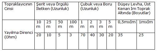 Özgül Direnci 100 Ω.m Olan Toprak İçin Yayılma Direnci